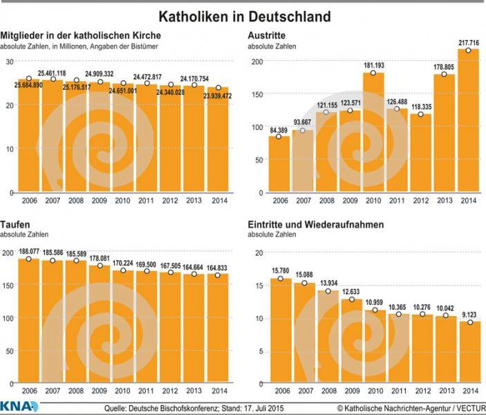 Kirche Statistik